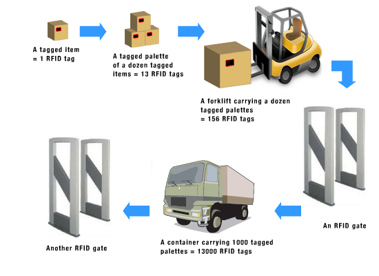 application of rfid in healthcare
